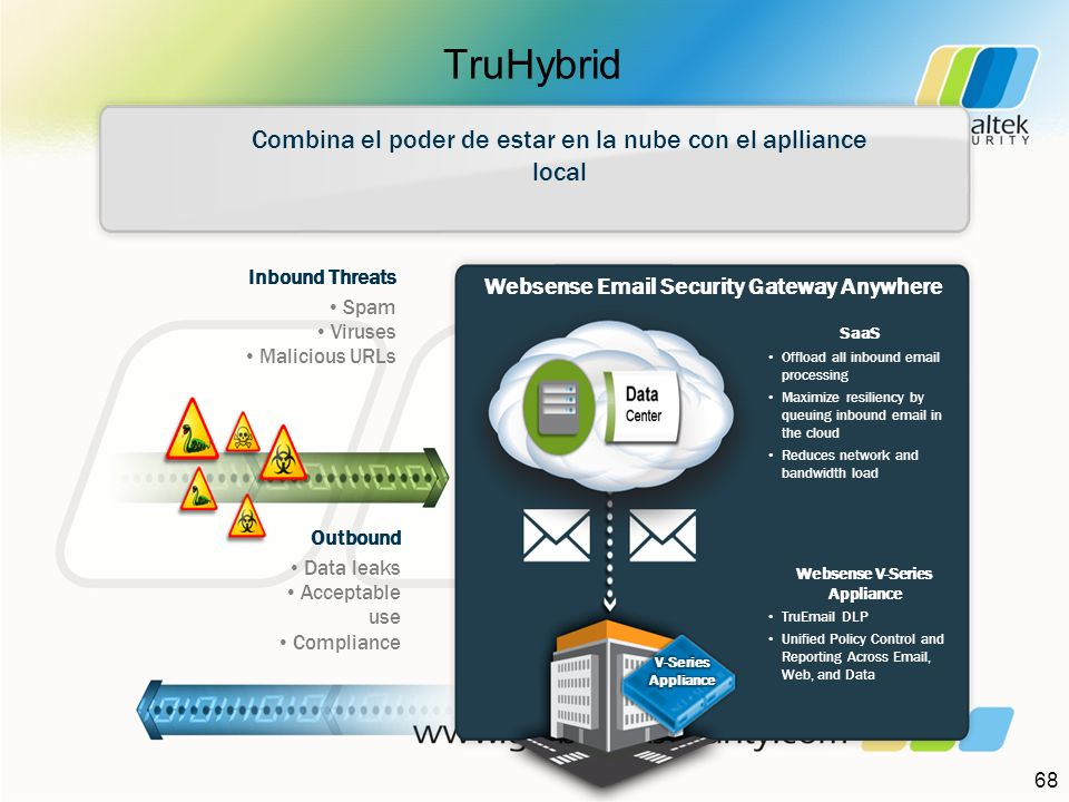 Websense Email Security Gateway Anywhere Websense V-Series Appliance