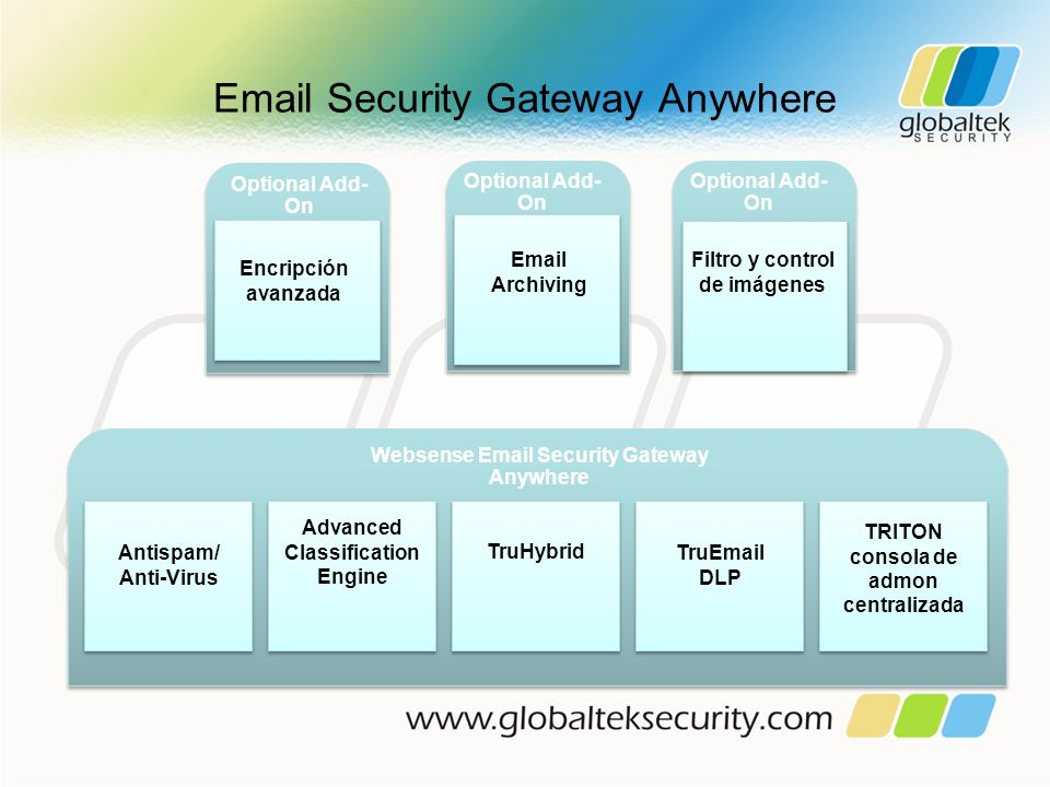 Email Security Gateway Anywhere