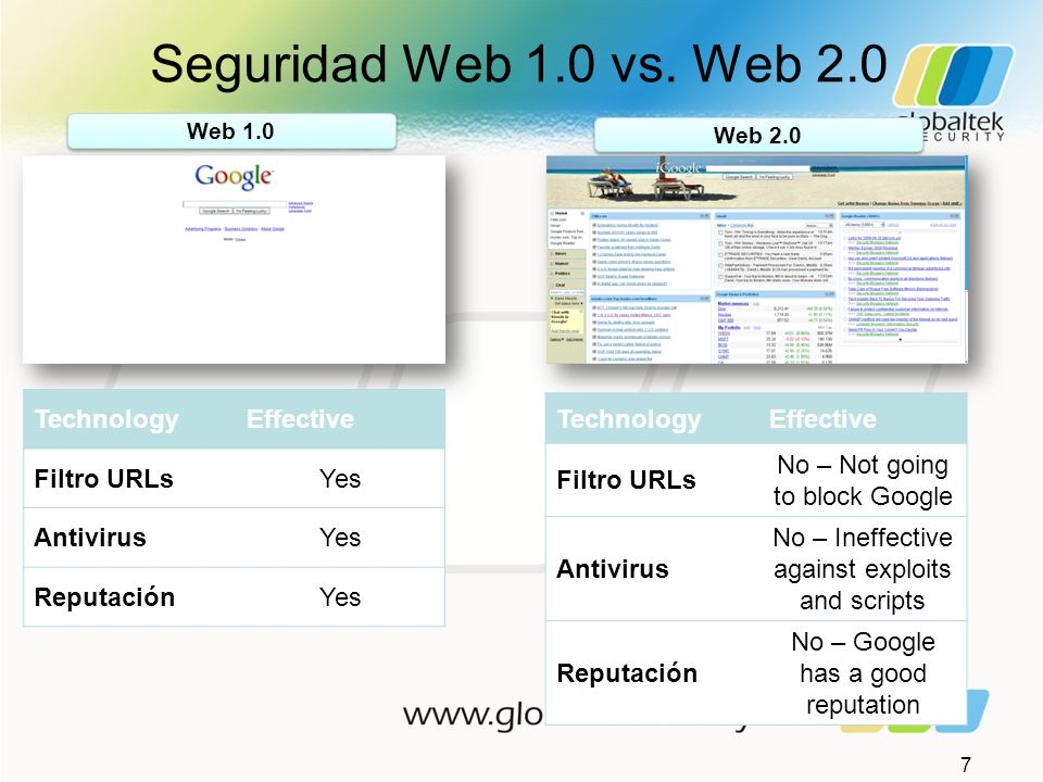 Seguridad Web 1.0 vs. Web 2.0 Technology Effective Filtro URLs Yes