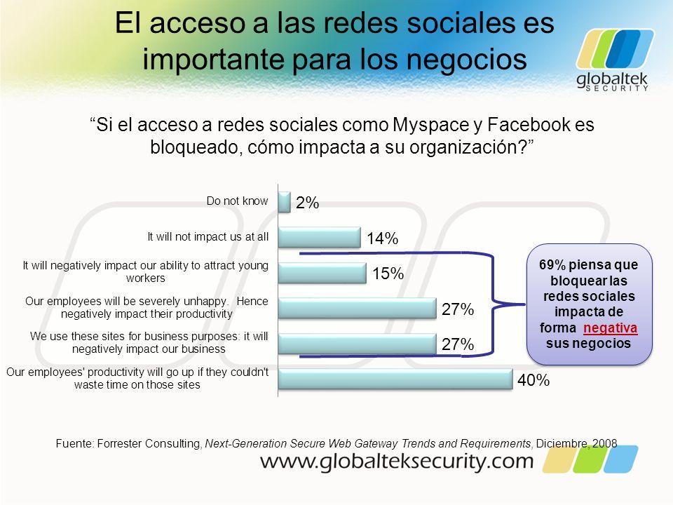 El acceso a las redes sociales es importante para los negocios