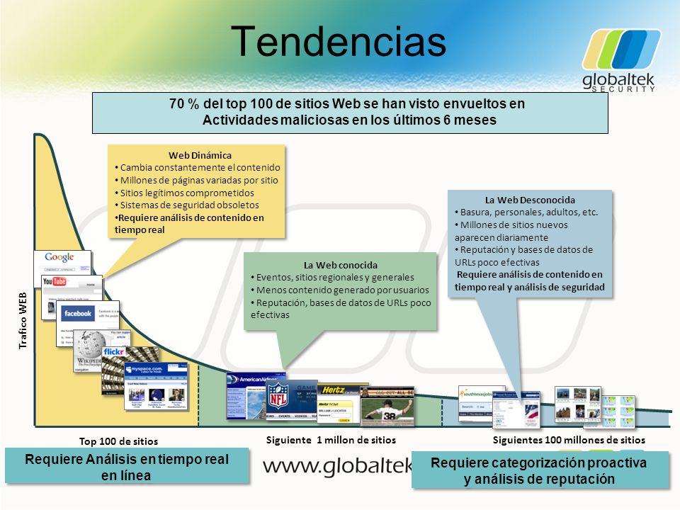 Tendencias 70 % del top 100 de sitios Web se han visto envueltos en