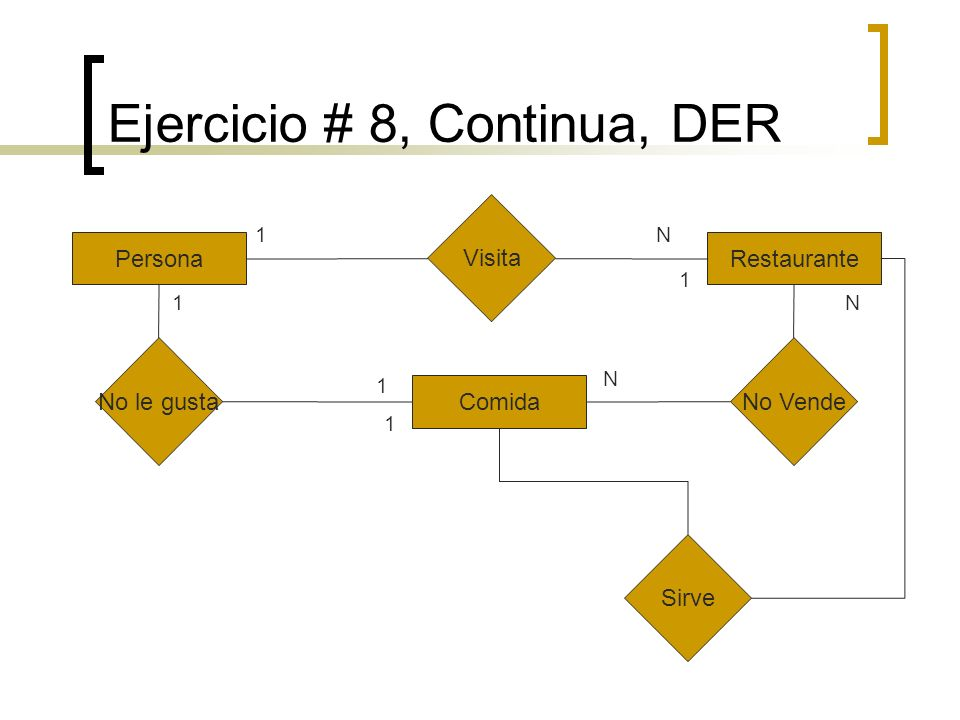 Ejercicio # 8, Continua, DER