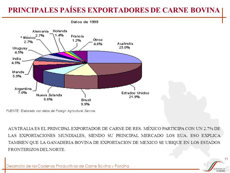 PRINCIPALES PAÍSES EXPORTADORES DE CARNE BOVINA