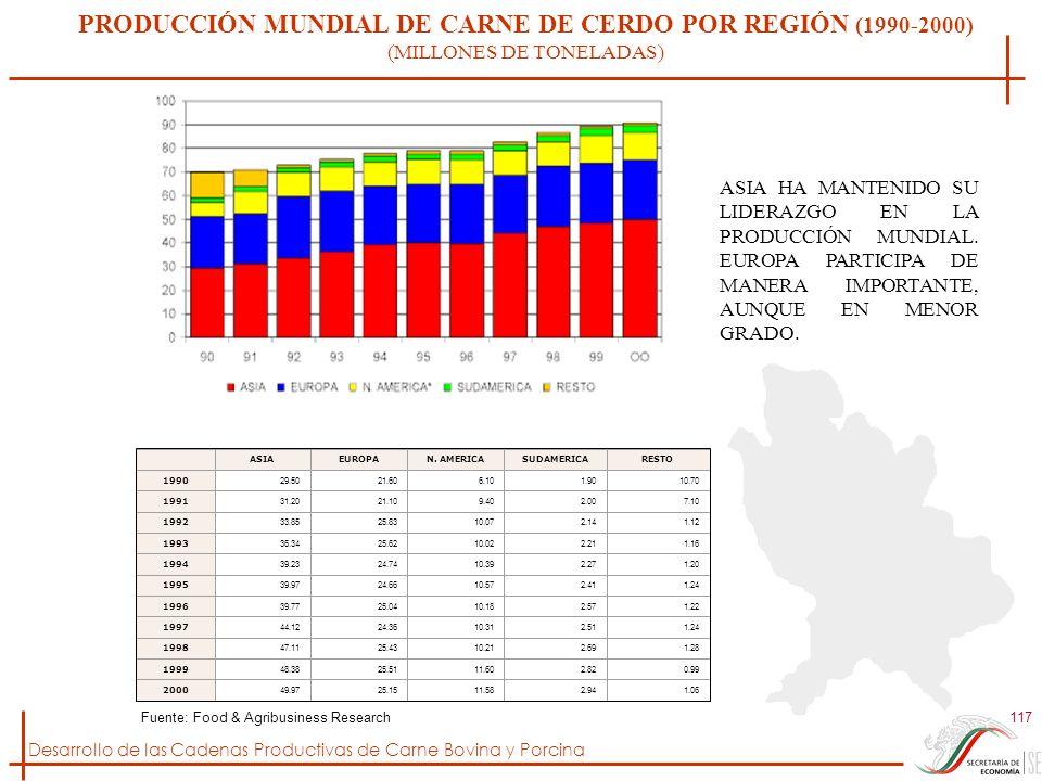 PRODUCCIÓN MUNDIAL DE CARNE DE CERDO POR REGIÓN (1990-2000) (MILLONES DE TONELADAS)