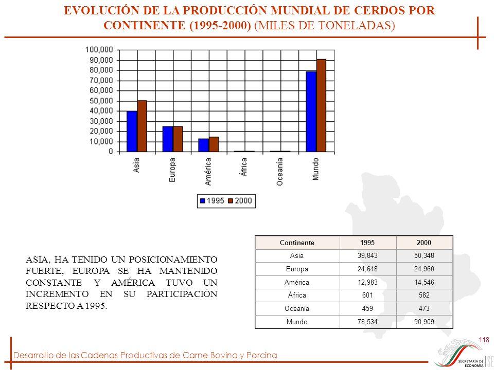 EVOLUCIÓN DE LA PRODUCCIÓN MUNDIAL DE CERDOS POR CONTINENTE (1995-2000) (MILES DE TONELADAS)