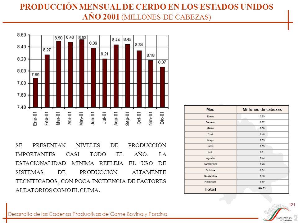 PRODUCCIÓN MENSUAL DE CERDO EN LOS ESTADOS UNIDOS