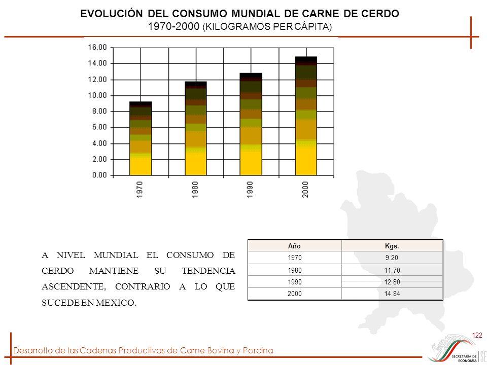 EVOLUCIÓN DEL CONSUMO MUNDIAL DE CARNE DE CERDO
