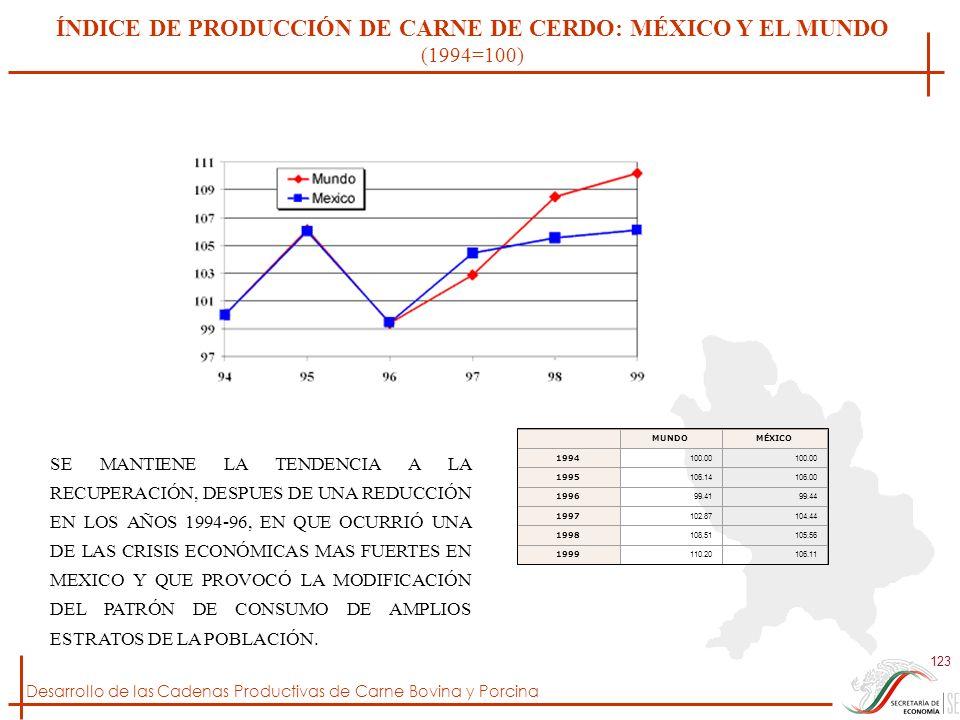 ÍNDICE DE PRODUCCIÓN DE CARNE DE CERDO: MÉXICO Y EL MUNDO (1994=100)