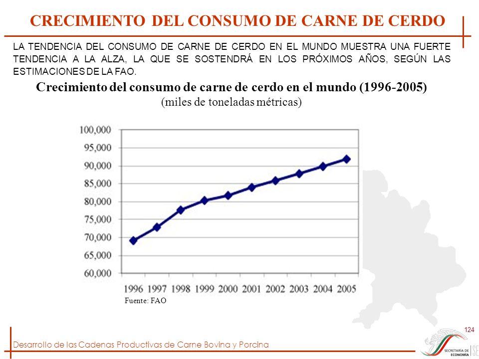 CRECIMIENTO DEL CONSUMO DE CARNE DE CERDO