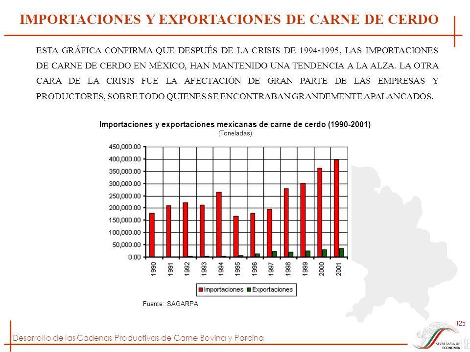 IMPORTACIONES Y EXPORTACIONES DE CARNE DE CERDO