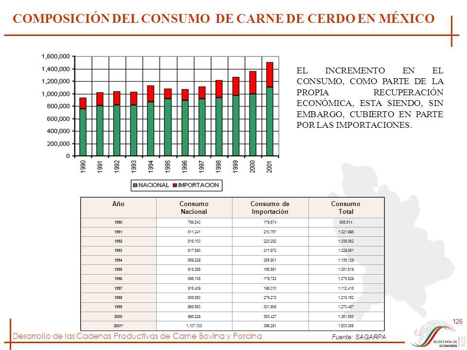 COMPOSICIÓN DEL CONSUMO DE CARNE DE CERDO EN MÉXICO