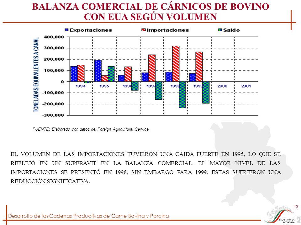 BALANZA COMERCIAL DE CÁRNICOS DE BOVINO CON EUA SEGÚN VOLUMEN