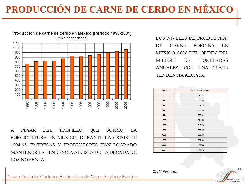 PRODUCCIÓN DE CARNE DE CERDO EN MÉXICO