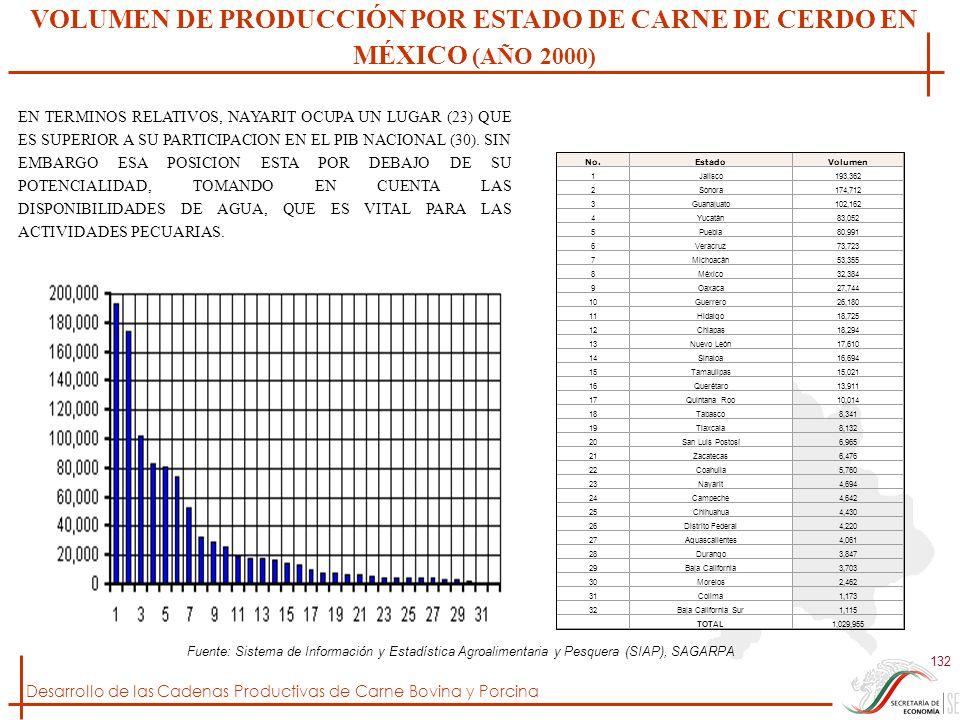 VOLUMEN DE PRODUCCIÓN POR ESTADO DE CARNE DE CERDO EN MÉXICO (AÑO 2000)