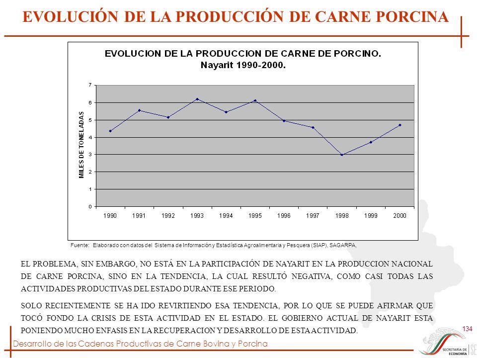 EVOLUCIÓN DE LA PRODUCCIÓN DE CARNE PORCINA