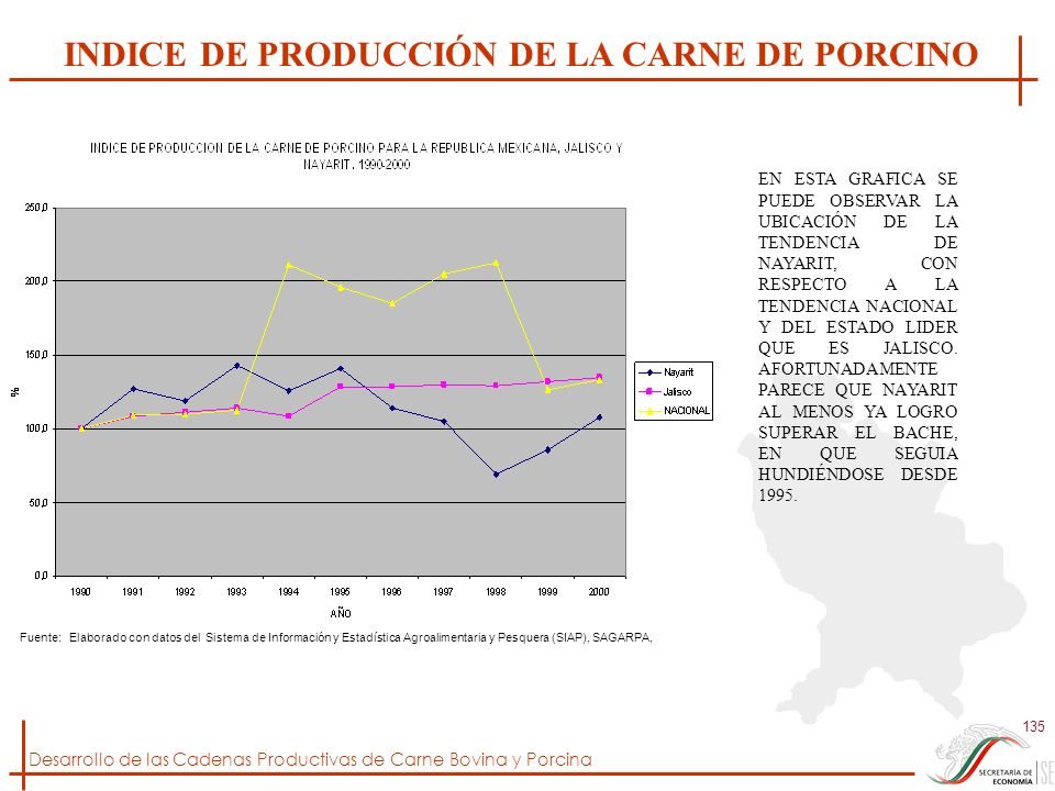 INDICE DE PRODUCCIÓN DE LA CARNE DE PORCINO