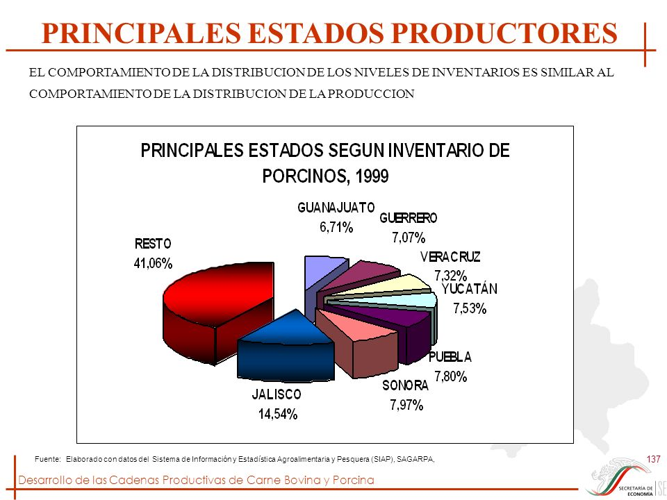 PRINCIPALES ESTADOS PRODUCTORES