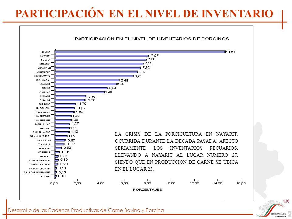 PARTICIPACIÓN EN EL NIVEL DE INVENTARIO