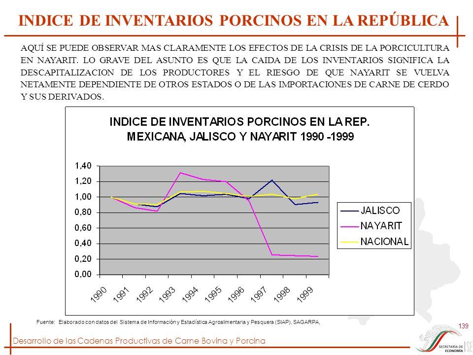 INDICE DE INVENTARIOS PORCINOS EN LA REPÚBLICA