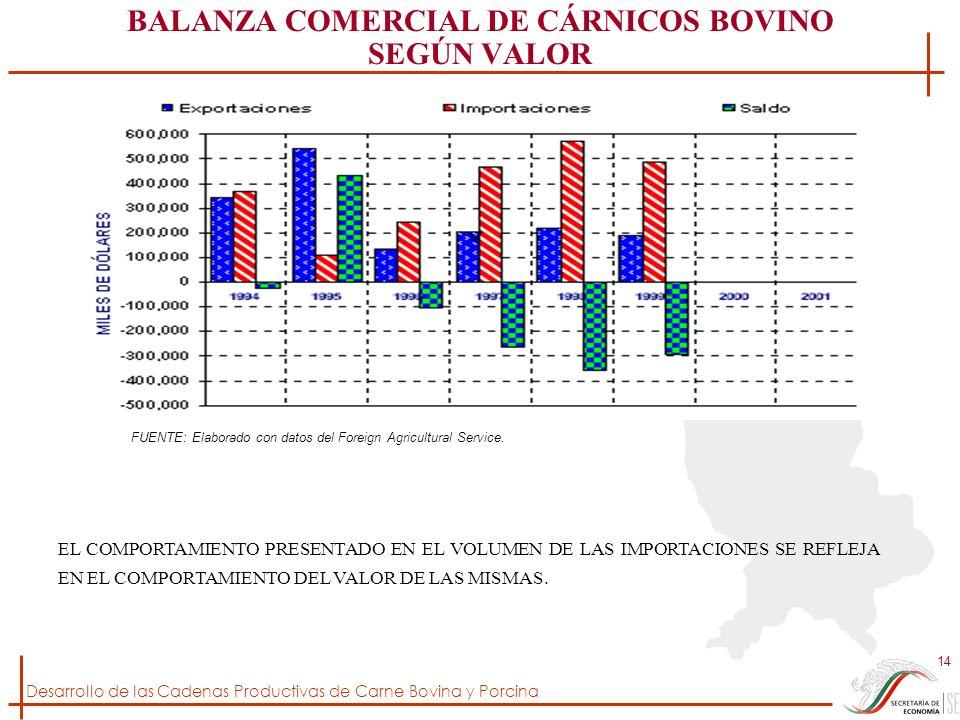 BALANZA COMERCIAL DE CÁRNICOS BOVINO SEGÚN VALOR