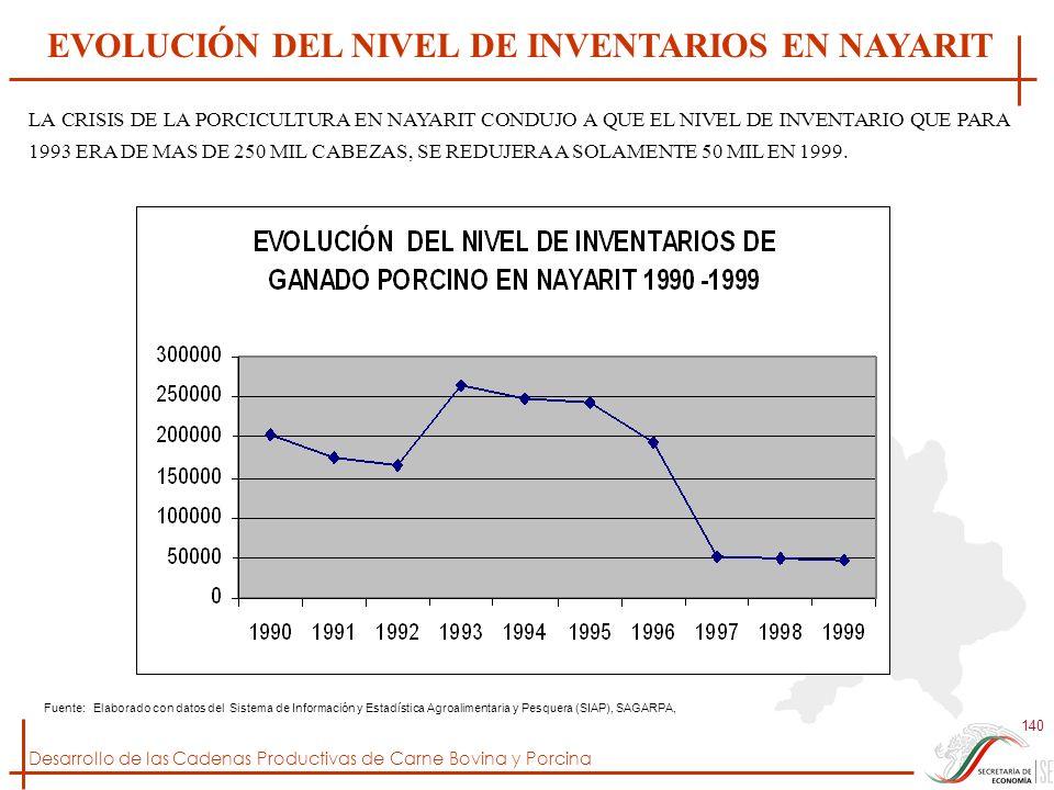 EVOLUCIÓN DEL NIVEL DE INVENTARIOS EN NAYARIT