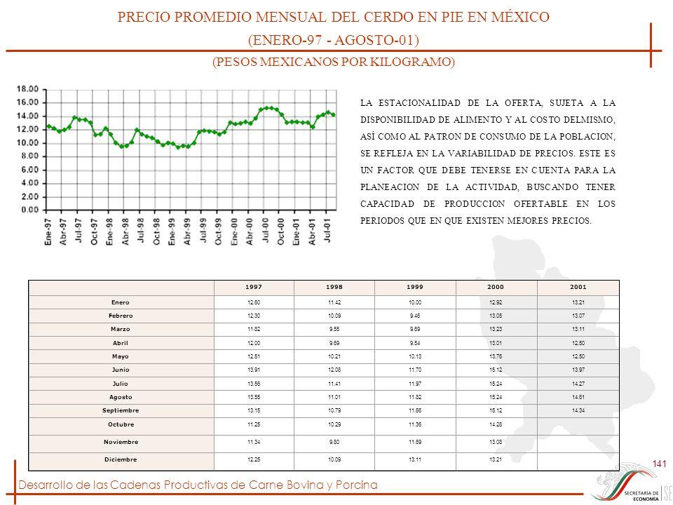 PRECIO PROMEDIO MENSUAL DEL CERDO EN PIE EN MÉXICO
