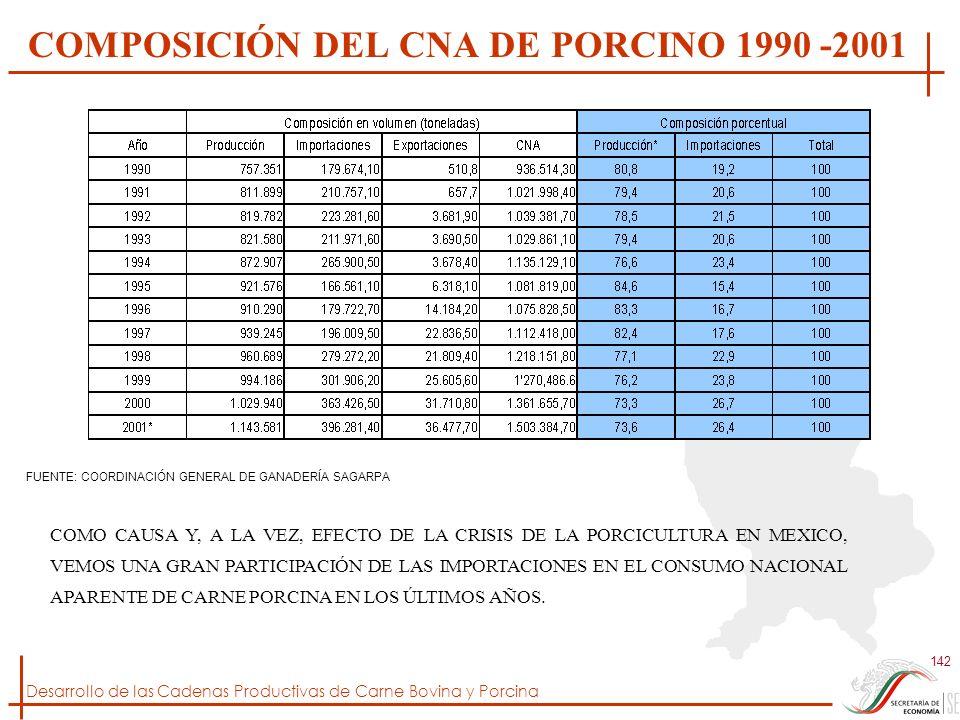 COMPOSICIÓN DEL CNA DE PORCINO 1990 -2001
