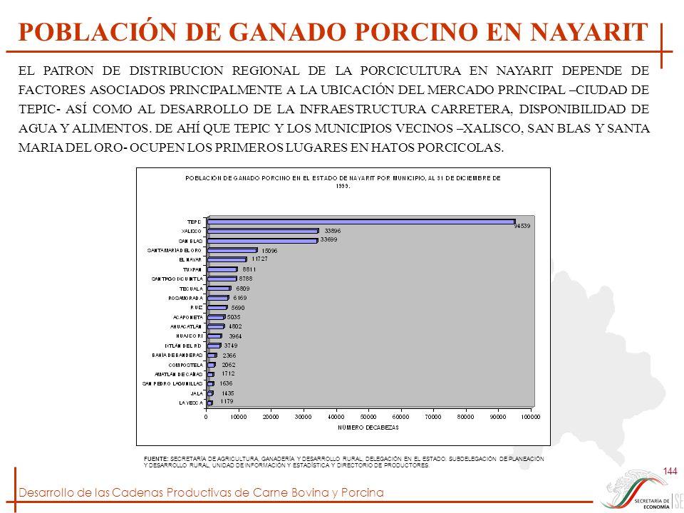 POBLACIÓN DE GANADO PORCINO EN NAYARIT