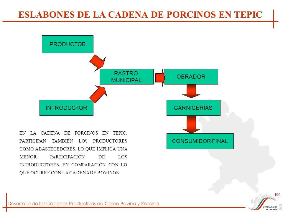 ESLABONES DE LA CADENA DE PORCINOS EN TEPIC