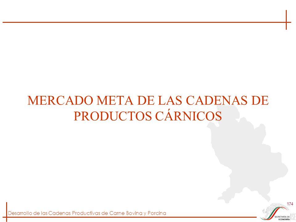 MERCADO META DE LAS CADENAS DE PRODUCTOS CÁRNICOS