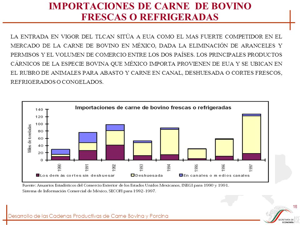 IMPORTACIONES DE CARNE DE BOVINO FRESCAS O REFRIGERADAS