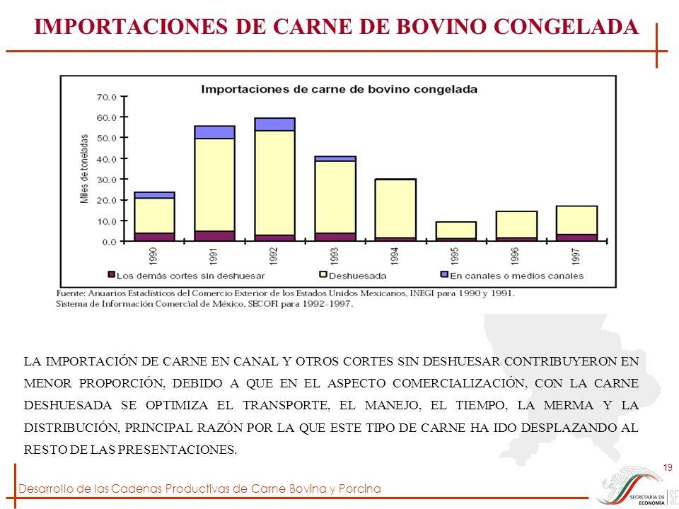IMPORTACIONES DE CARNE DE BOVINO CONGELADA