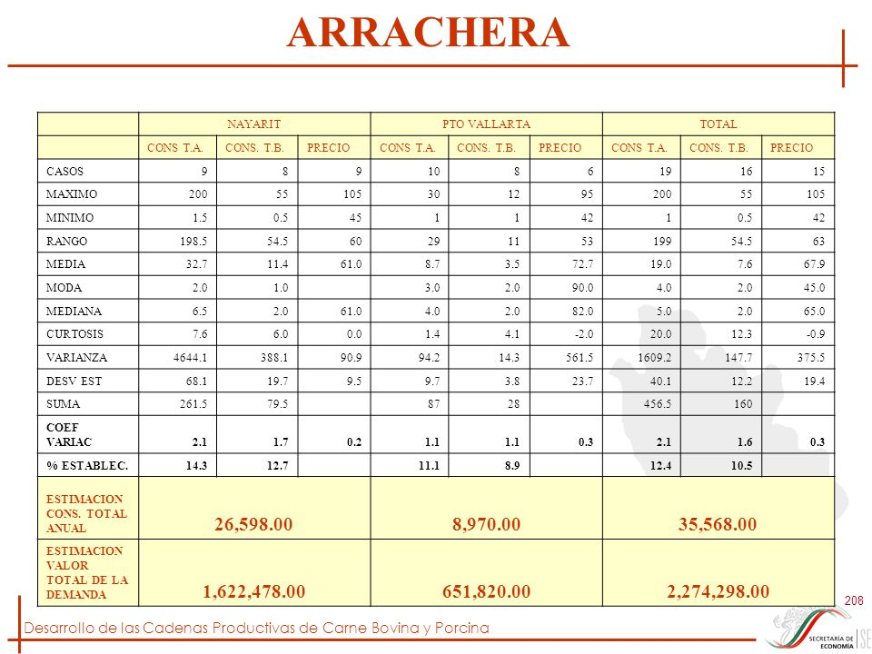 ARRACHERA NAYARIT. PTO VALLARTA. TOTAL. CONS T.A. CONS. T.B. PRECIO. CASOS. 9. 8. 10. 6.