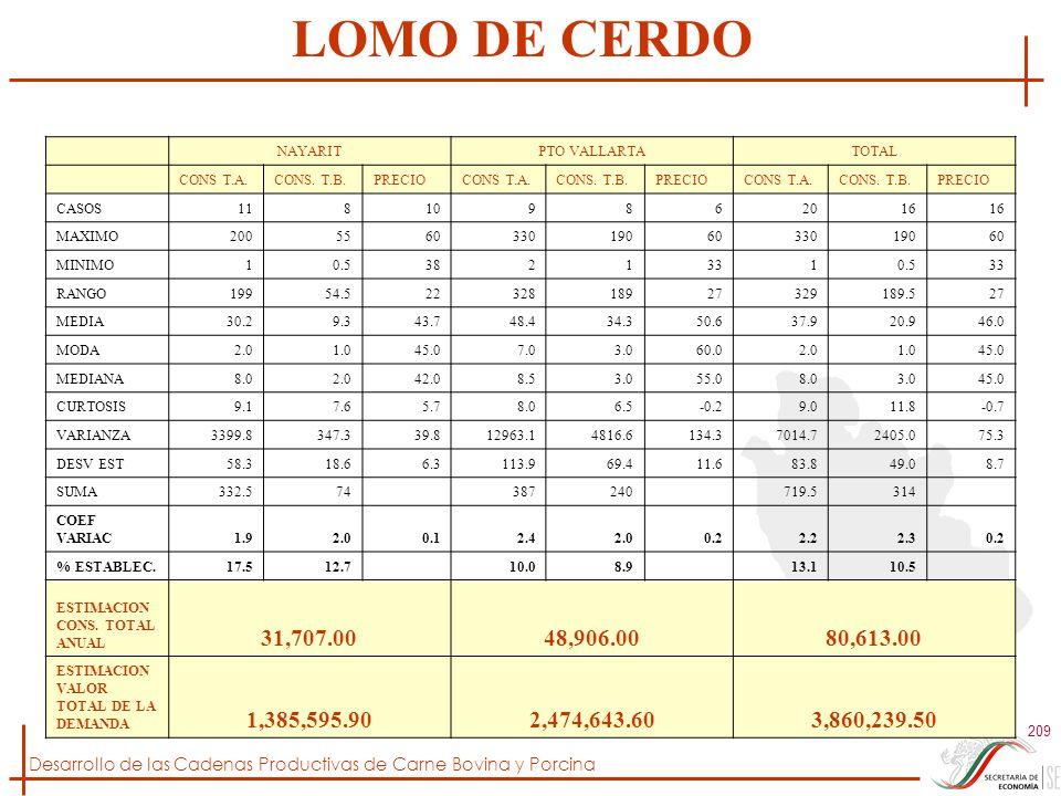 LOMO DE CERDO NAYARIT. PTO VALLARTA. TOTAL. CONS T.A. CONS. T.B. PRECIO. CASOS. 11. 8. 10.