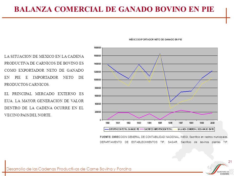 BALANZA COMERCIAL DE GANADO BOVINO EN PIE