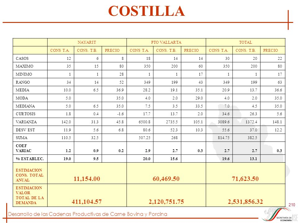 COSTILLA NAYARIT. PTO VALLARTA. TOTAL. CONS T.A. CONS. T.B. PRECIO. CASOS. 12. 6. 8. 18.