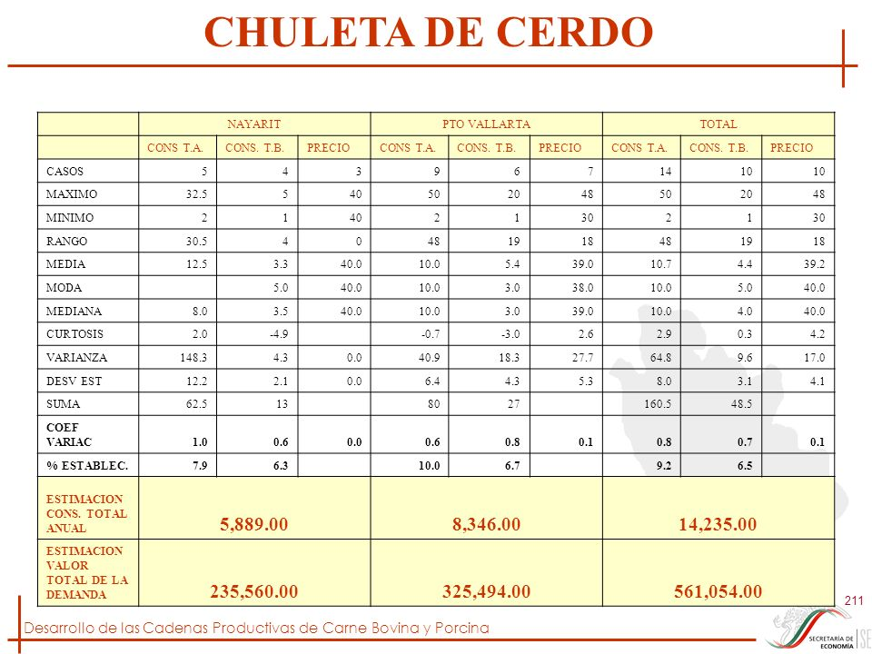 CHULETA DE CERDO NAYARIT. PTO VALLARTA. TOTAL. CONS T.A. CONS. T.B. PRECIO. CASOS. 5. 4.