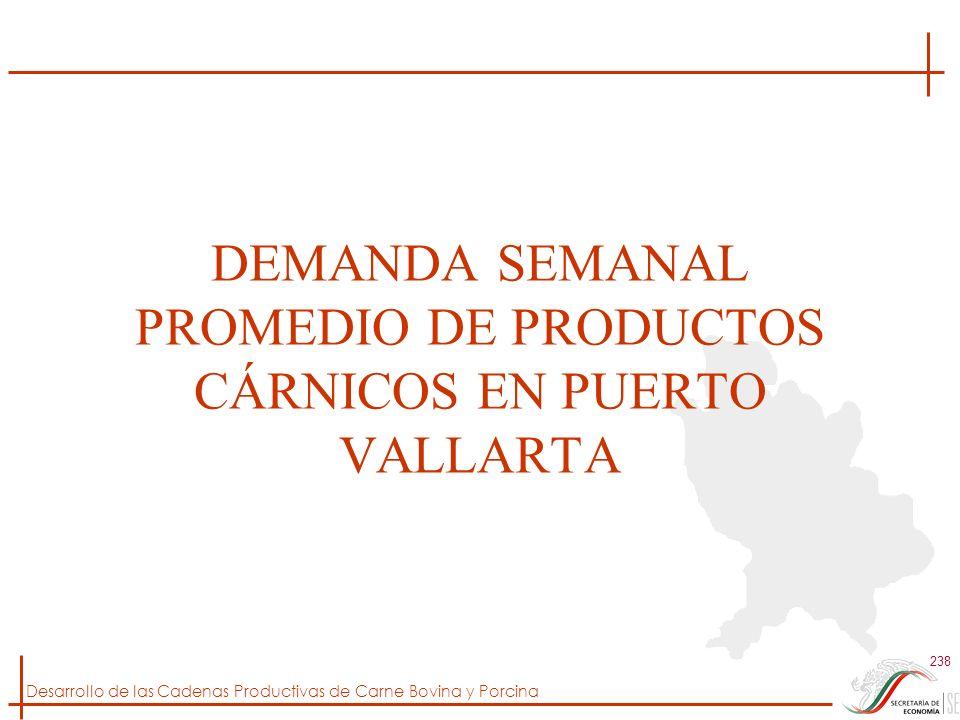 DEMANDA SEMANAL PROMEDIO DE PRODUCTOS CÁRNICOS EN PUERTO VALLARTA