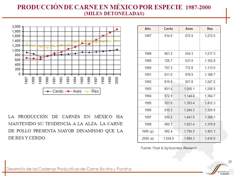 PRODUCCIÓN DE CARNE EN MÉXICO POR ESPECIE 1987-2000
