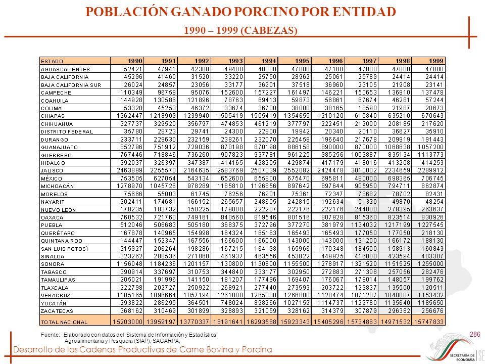 POBLACIÓN GANADO PORCINO POR ENTIDAD