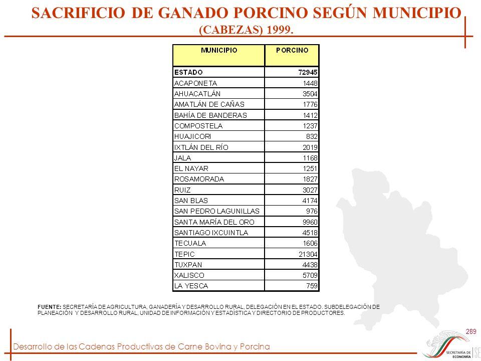 SACRIFICIO DE GANADO PORCINO SEGÚN MUNICIPIO