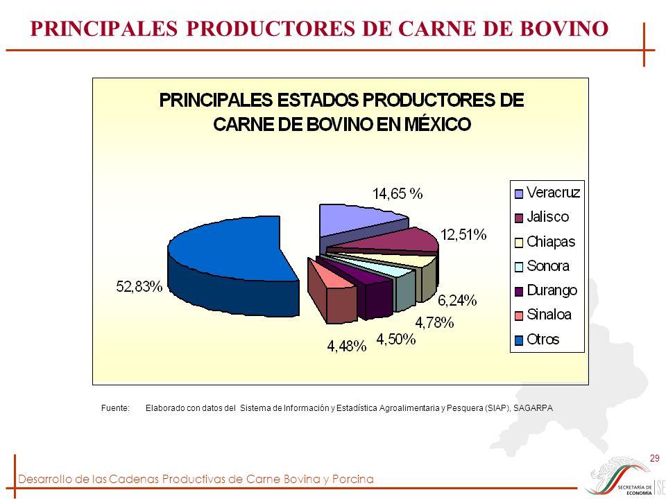 PRINCIPALES PRODUCTORES DE CARNE DE BOVINO