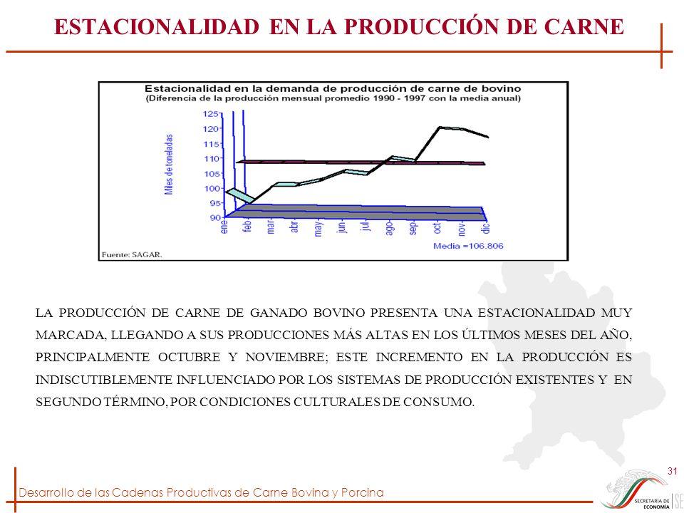 ESTACIONALIDAD EN LA PRODUCCIÓN DE CARNE