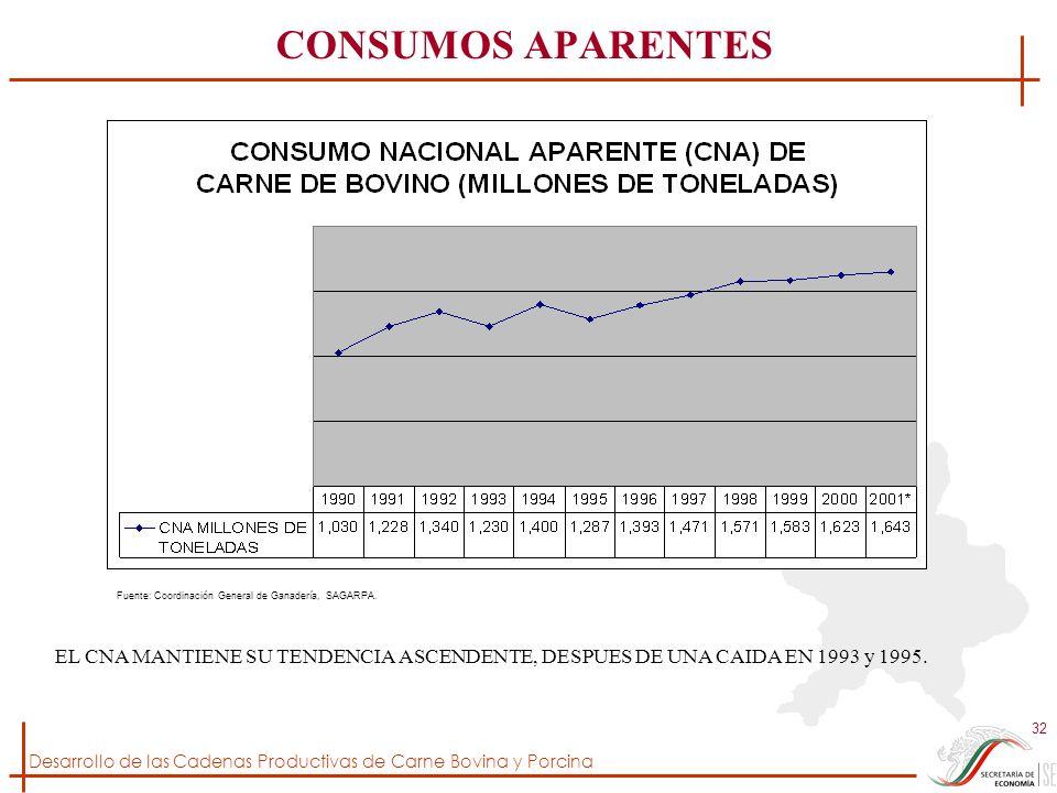 CONSUMOS APARENTES Fuente: Coordinación General de Ganadería, SAGARPA.