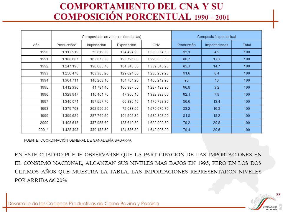 COMPORTAMIENTO DEL CNA Y SU COMPOSICIÓN PORCENTUAL 1990 – 2001