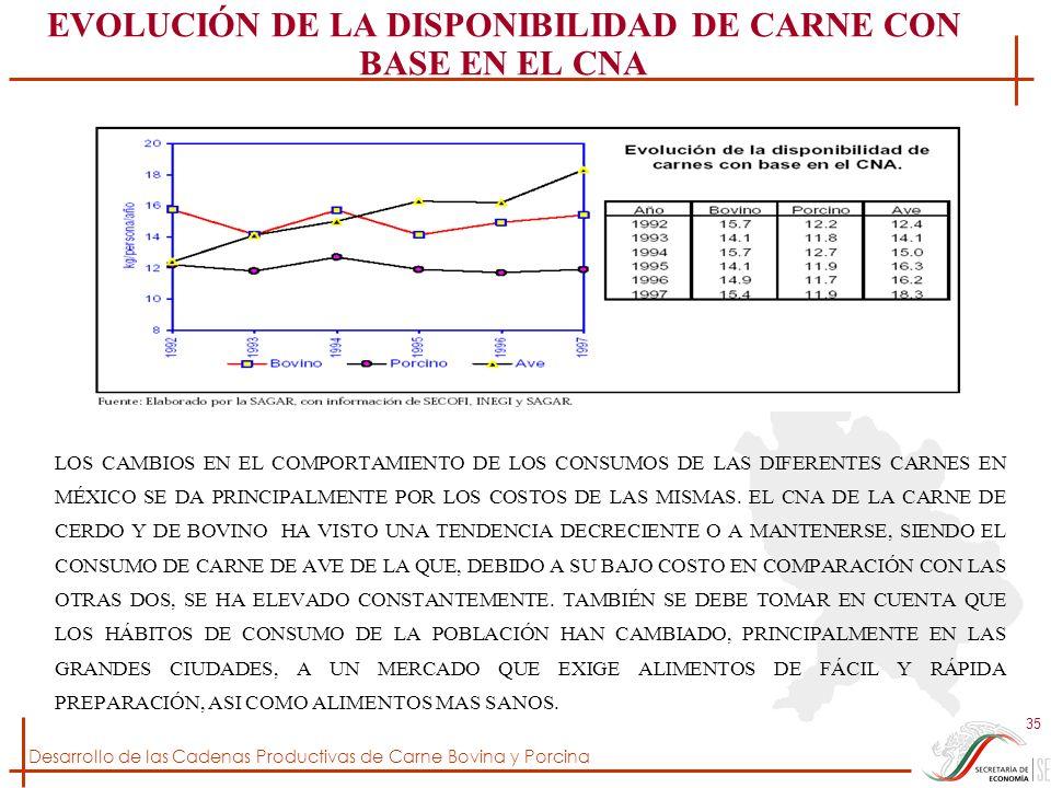 EVOLUCIÓN DE LA DISPONIBILIDAD DE CARNE CON BASE EN EL CNA
