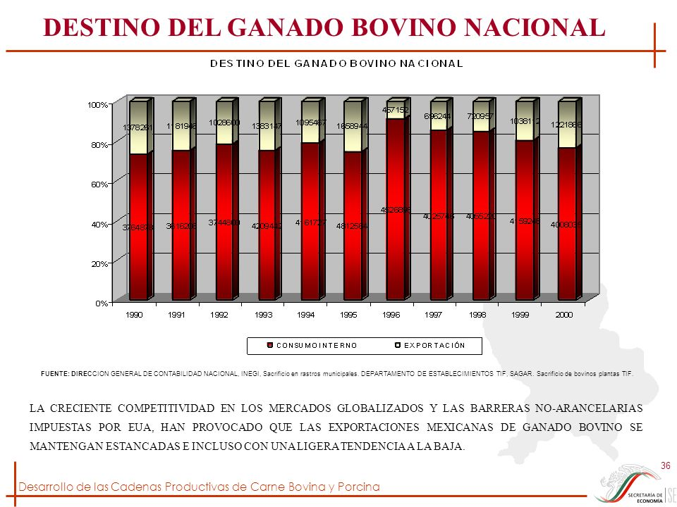DESTINO DEL GANADO BOVINO NACIONAL
