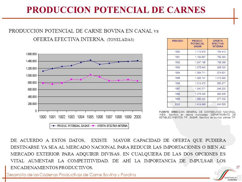 PRODUCCION POTENCIAL DE CARNES