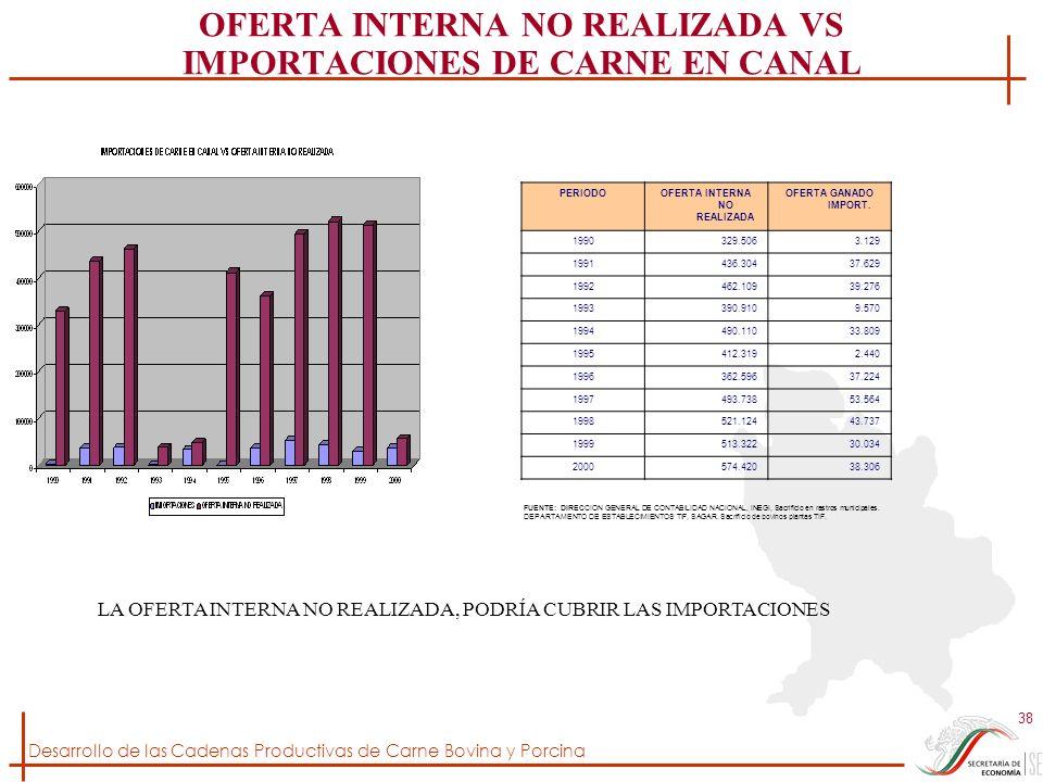 OFERTA INTERNA NO REALIZADA VS IMPORTACIONES DE CARNE EN CANAL