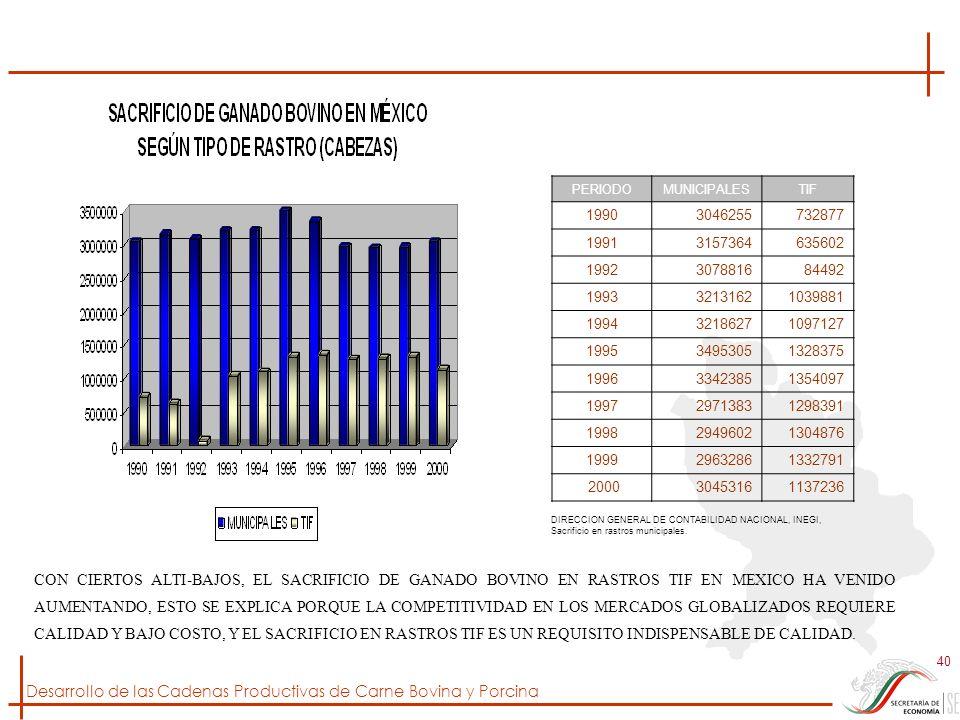 PERIODO MUNICIPALES. TIF. 1990. 3046255. 732877. 1991. 3157364. 635602. 1992. 3078816. 84492.